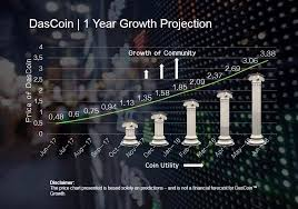 Das Coin - price projection